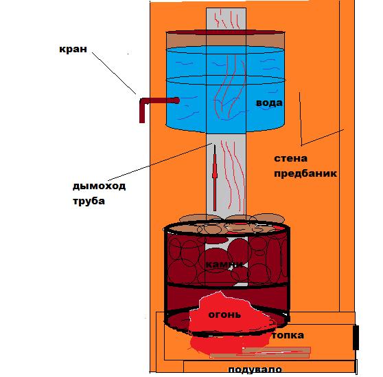 схема сваренной трубы печи для бани